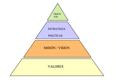 elementos-claves-de-la-gestion-estrategica