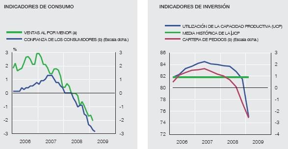 indicadores-de-consumo